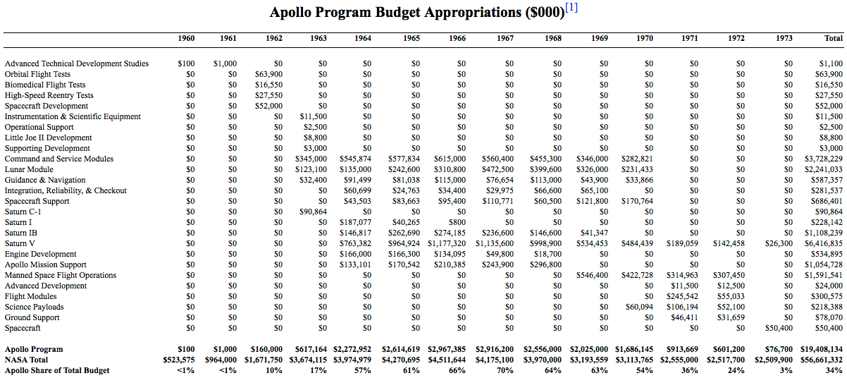 NASA Official Budget Appropriations, Apollo Program