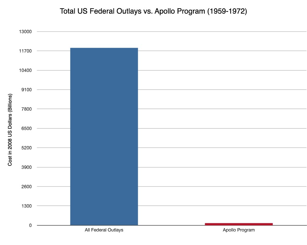 US Federal Outlays vs. Apollo Program Cost