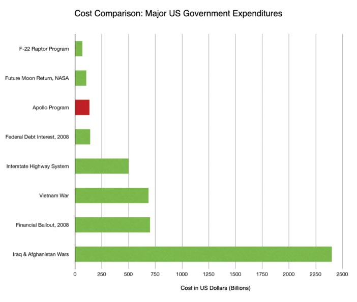 apollo program cost worth retrying space exploration  major us government expenditures vs apollo program
